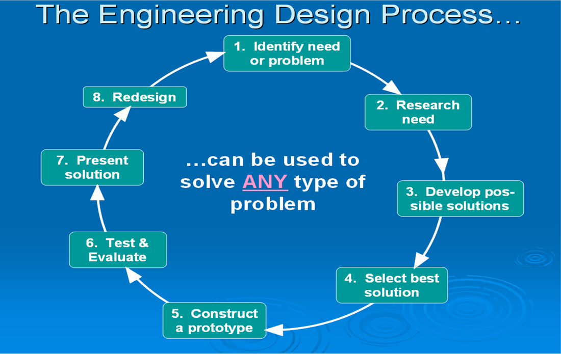 engineering design process essay